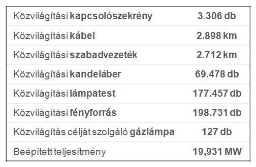 kozvilagitasi_adatok